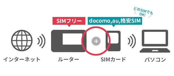 SIMフリー対応のモバイルルーターは自分でSIMカードを選択できます。