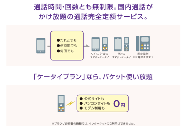 Y!mobile公式「パケット使い放題」