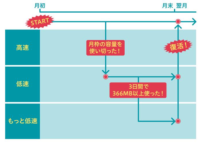 イオンモバイル 速度制限