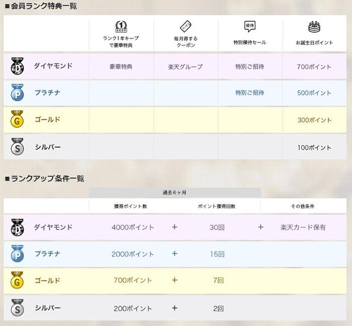 楽天モバイル「【楽天】会員ページ」