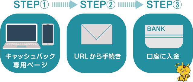 UQモバイルのキャッシュバックを受け取るまでの基本的な流れを説明します。