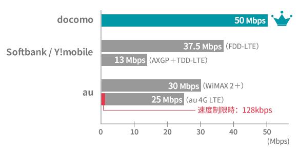 携帯会社3社の上り速度順位