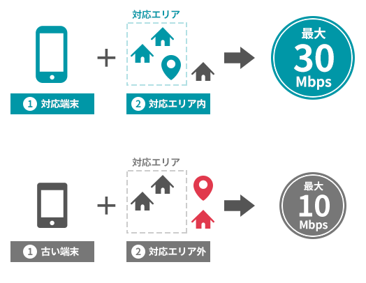 WiMAXの上り速度が遅くなるケース