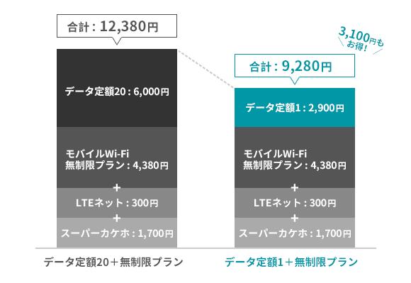 データ定額1+無制限へのプラン変更でどれだけ安くなるか