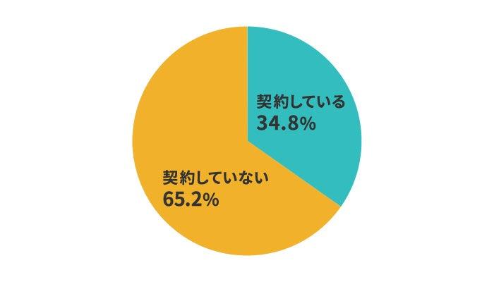女性の女性の34%、つまり3人に1人が格安SIMを利用している