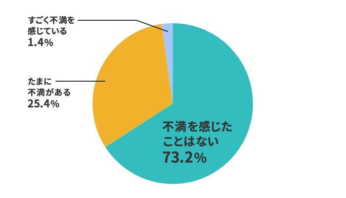 格安SIMの総合満足度は73%