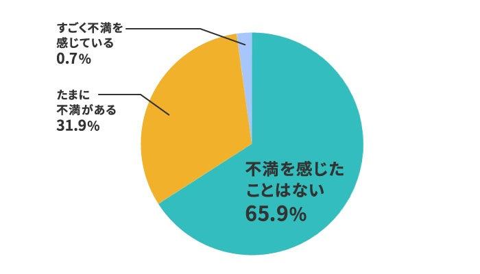 格安SIMの【速度】への満足度は66%とやや低め