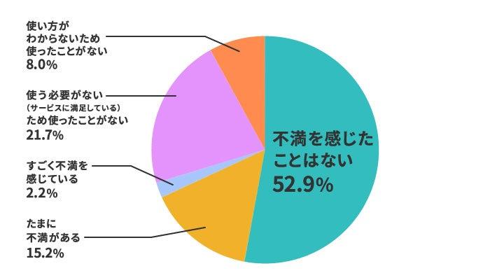 格安SIMの【サポート体制・マイページなど】は17%が不満と回答