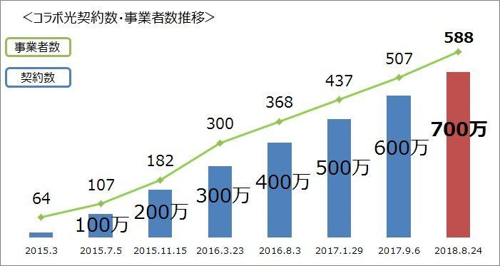 NTT東日本「「光コラボレーションモデル」における光アクセスサービスの700万契約突破について   お知らせ・報道発表   企業情報   NTT東日本」