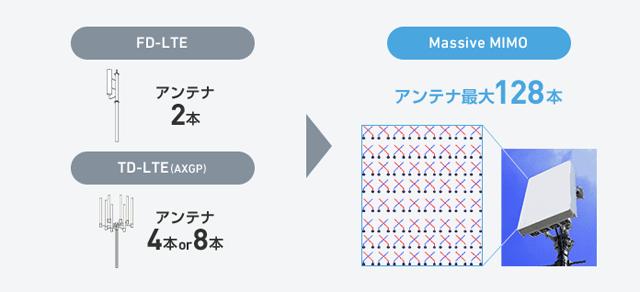 Y!mobile「ネットワークの特徴 Massive MIMO(マッシブ マイモ)
