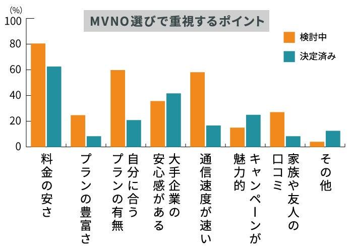 MVNOにも大手企業のブランド力が求められている
