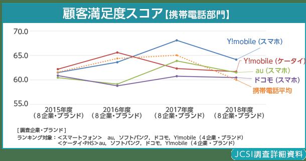 2018年度JCSI(日本版顧客満足度指数)第3回調査結果発表資料 携帯電話部門