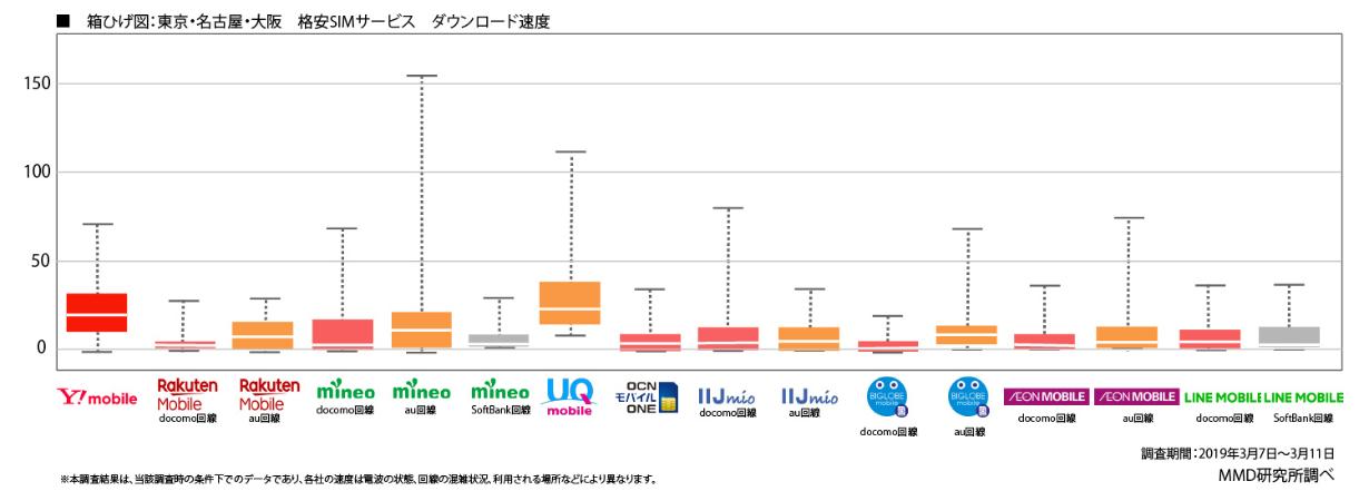 2019年3月格安SIM・格安スマホ通信速度調査|MMD研究所