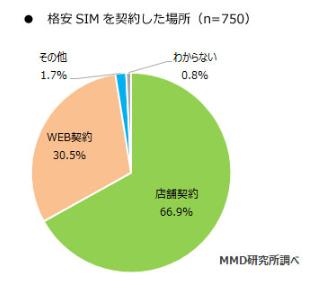 2018年1月~9月格安SIM契約者の契約場所は「店舗」が66.9%、シェア上位3サービスでは、80.3%が「店舗契約」|MMD研究所