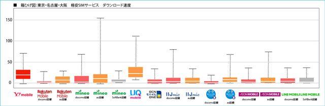 MMD研究所「東京・名古屋・大阪 格安SIMサービス ダウンロード速度