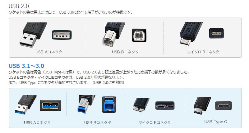 画像引用:USBケーブルの種類と転送速度|SANWA SUPPLY