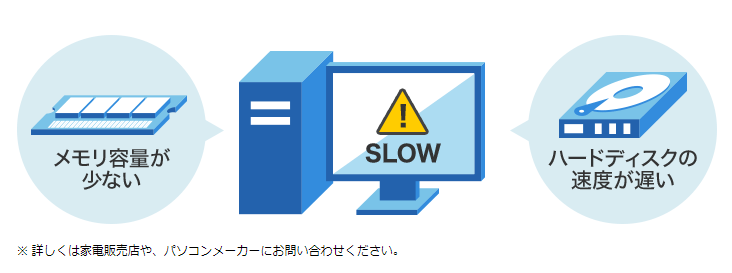 パソコンのスペックの確認ポイント|速度が遅いと感じる|ドコモ光