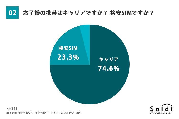 子どもの携帯、キャリアでの契約が最も多く74.6%、格安SIMは23.3%に留まる