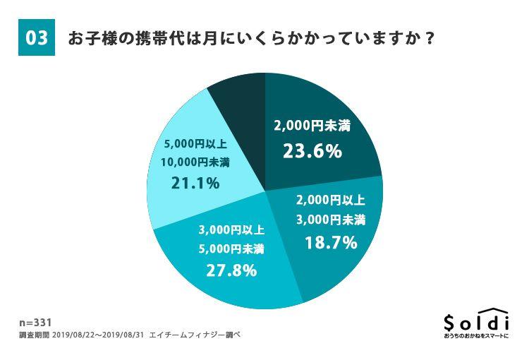 子どもの携帯代、3,000円以上5,000円未満が最も多く27.8%、5,000円以上が23.2%