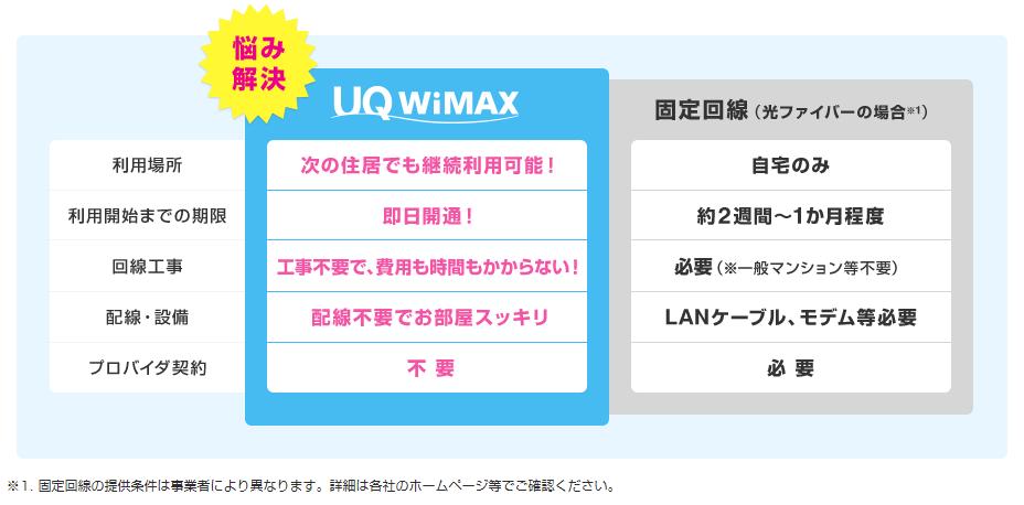 自宅の固定回線として使える!UQ WiMAX
