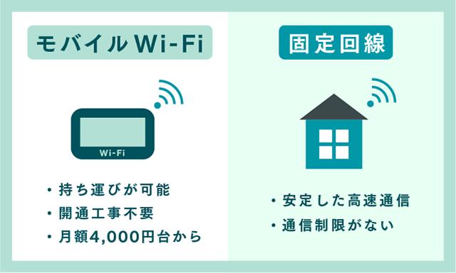 モバイルWIFIと固定回線の特徴の画像