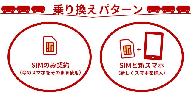 auから楽天モバイルへの乗り換えパターンは2つ