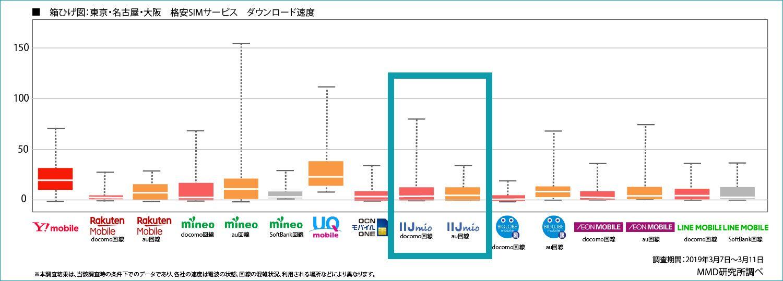 MMD研究所の通信速度比較