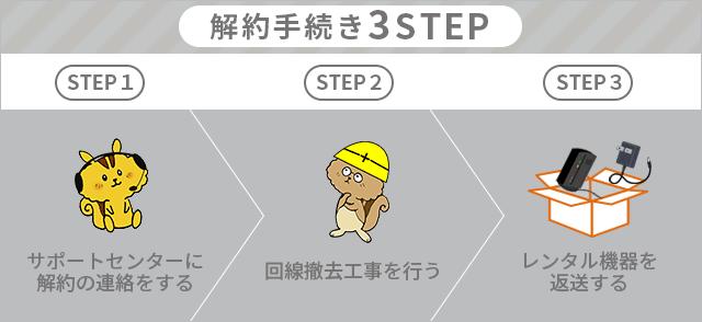 SoftBank光を解約する手順