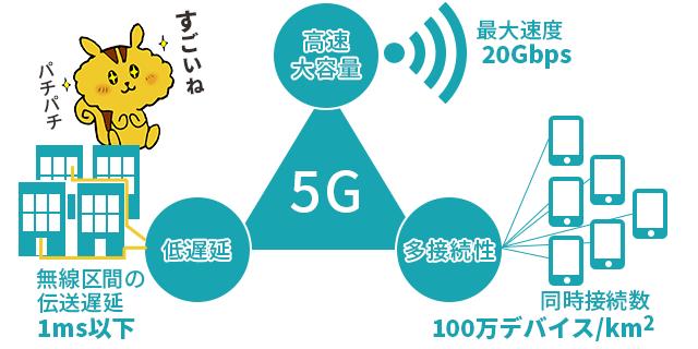 5Gとは?