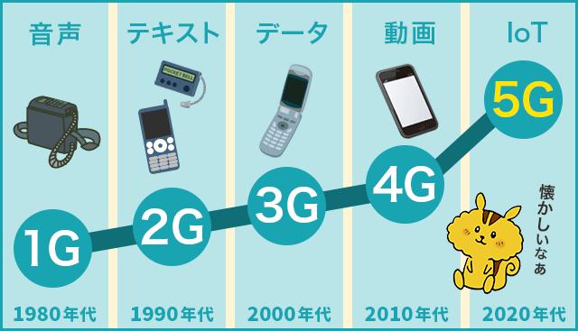 1Gから5Gまでの通信技術の発展