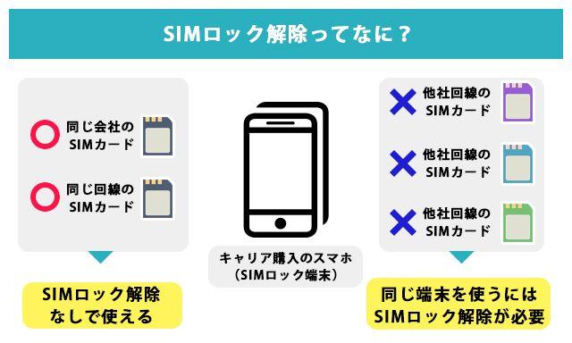 SIMロック解除は自分でできる! キャリア別の条件と解除方法を徹底網羅! - インターネット・格安SIMのソルディ