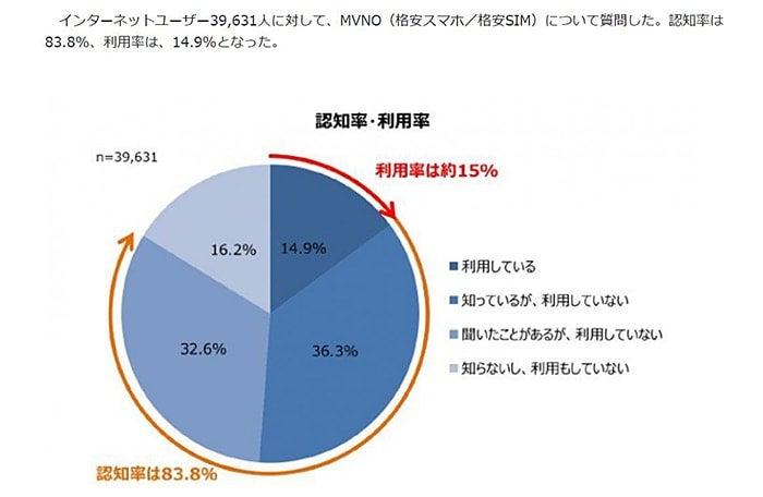 「国内MVNO利用状況調査」の結果