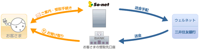 So-net de受け取りサービス