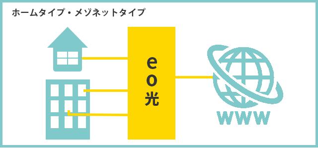 eo光 ホームタイプ(戸建て)/メゾンタイプ(小規模集合住宅)
